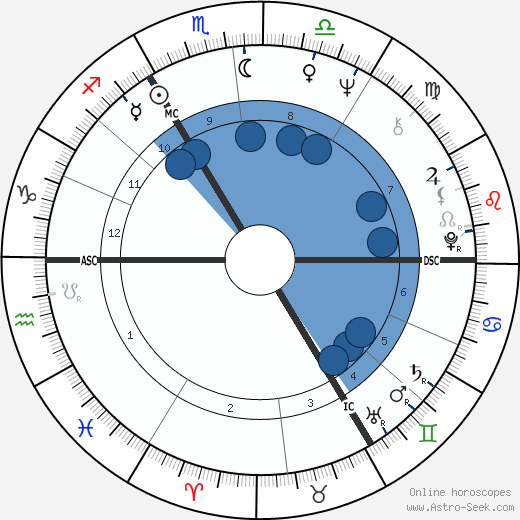 Gérard Mortier wikipedia, horoscope, astrology, instagram