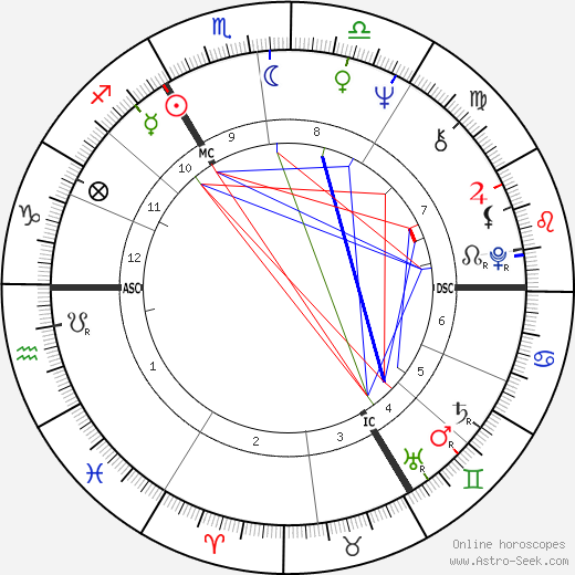 Gérard Mortier astro natal birth chart, Gérard Mortier horoscope, astrology
