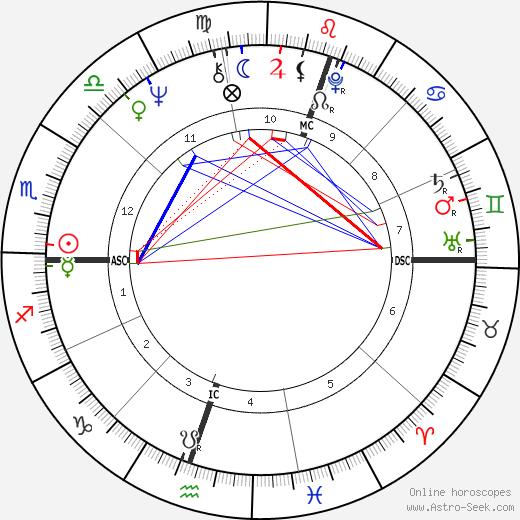 Grahame Bond день рождения гороскоп, Grahame Bond Натальная карта онлайн