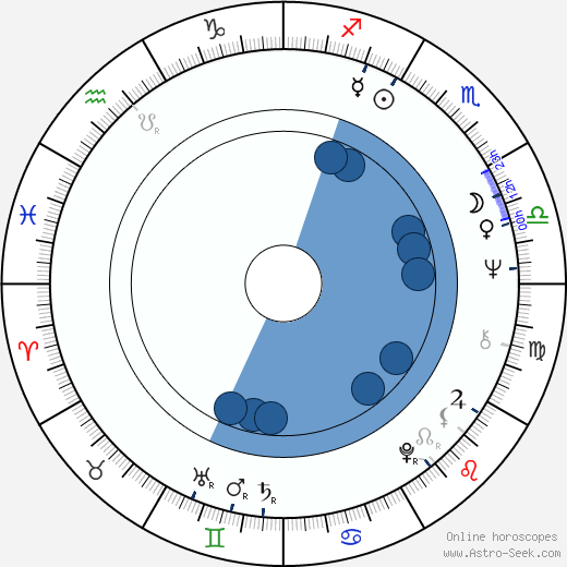 Hiroshi Ueda wikipedia, horoscope, astrology, instagram