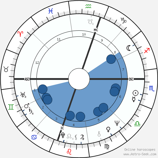 Jacques Attali wikipedia, horoscope, astrology, instagram