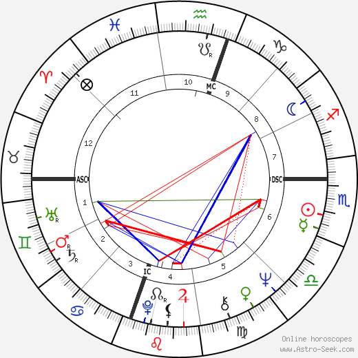 Jacques Attali astro natal birth chart, Jacques Attali horoscope, astrology