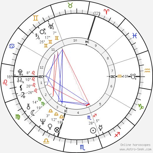 Jacques Laffite birth chart, biography, wikipedia 2018, 2019