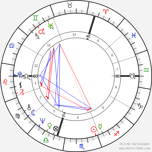 Jacques Laffite astro natal birth chart, Jacques Laffite horoscope, astrology