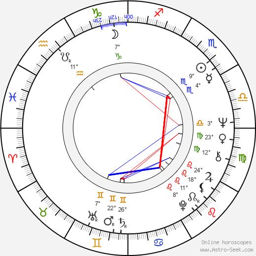Jane Marla Robbins birth chart, biography, wikipedia 2020, 2021