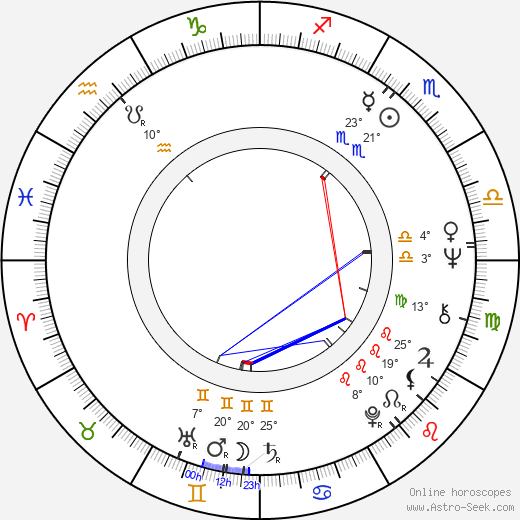 Jean-Claude Petit birth chart, biography, wikipedia 2019, 2020