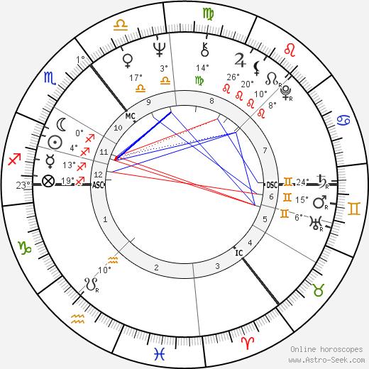 Jil Sander birth chart, biography, wikipedia 2016, 2017