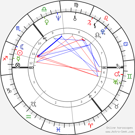Jil Sander astro natal birth chart, Jil Sander horoscope, astrology
