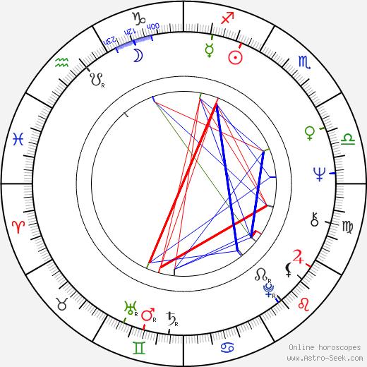 Jim Mitchell день рождения гороскоп, Jim Mitchell Натальная карта онлайн