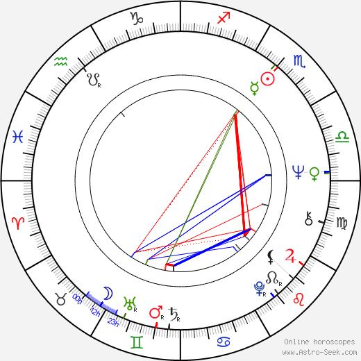 John Walker astro natal birth chart, John Walker horoscope, astrology