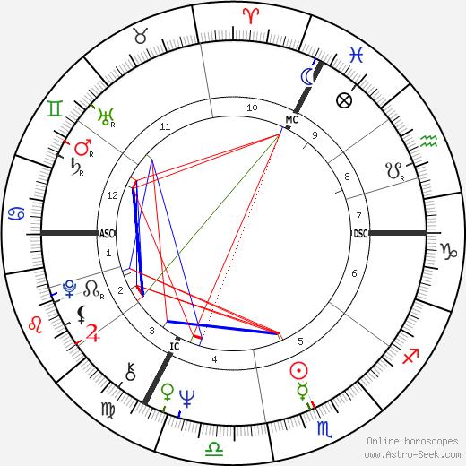 Джони Митчелл Joni Mitchell день рождения гороскоп, Joni Mitchell Натальная карта онлайн