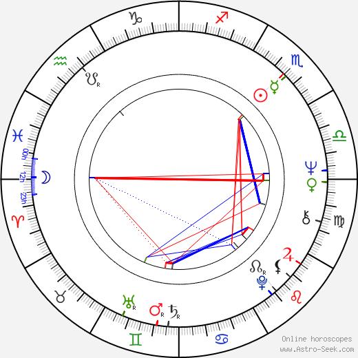 Juan Ferrara astro natal birth chart, Juan Ferrara horoscope, astrology