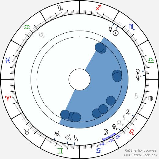 Karel Bělohradský wikipedia, horoscope, astrology, instagram