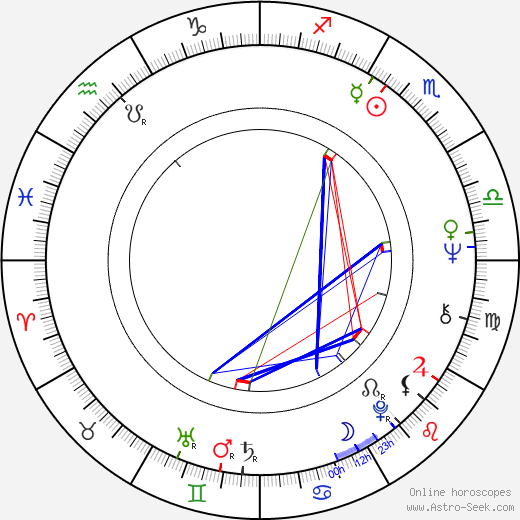 Karel Bělohradský astro natal birth chart, Karel Bělohradský horoscope, astrology