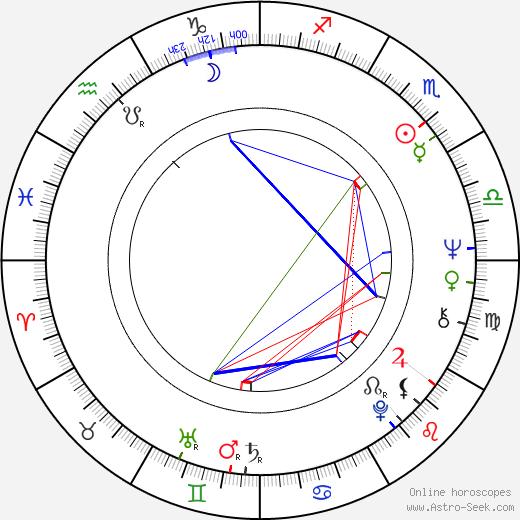 Kenzó Kawarasaki день рождения гороскоп, Kenzó Kawarasaki Натальная карта онлайн