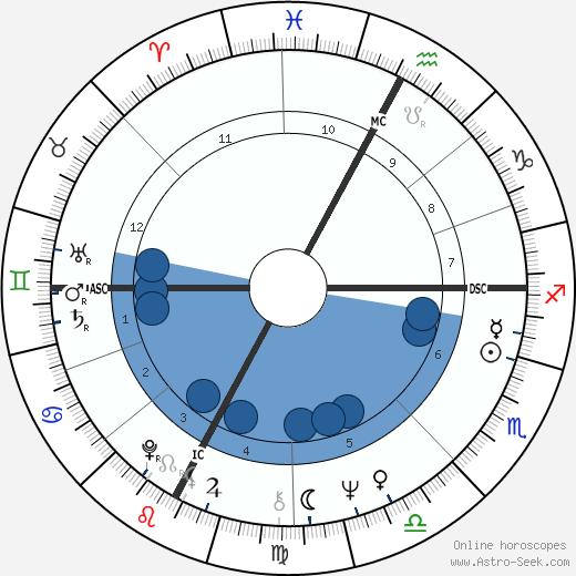Larry Mahan wikipedia, horoscope, astrology, instagram