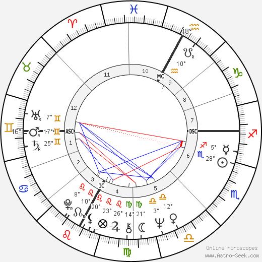 Larry Mahan birth chart, biography, wikipedia 2019, 2020