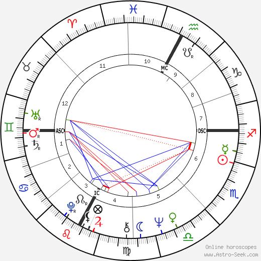 Larry Mahan astro natal birth chart, Larry Mahan horoscope, astrology