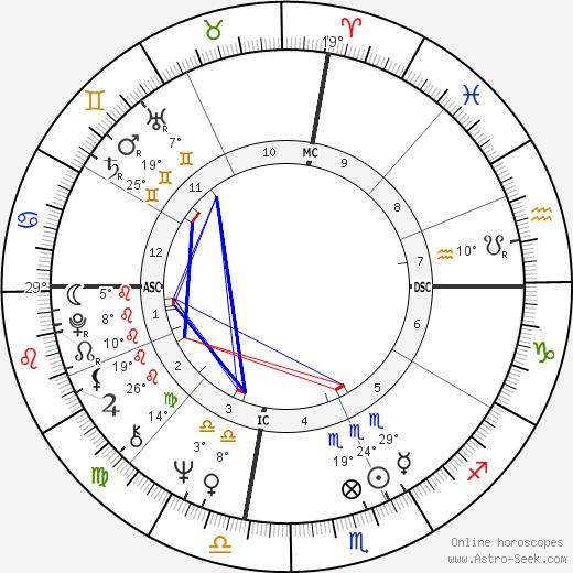 Lauren Hutton birth chart, biography, wikipedia 2020, 2021