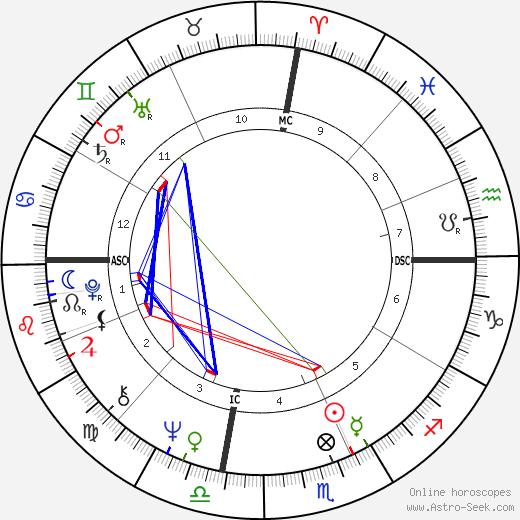 Lauren Hutton birth chart, Lauren Hutton astro natal horoscope, astrology