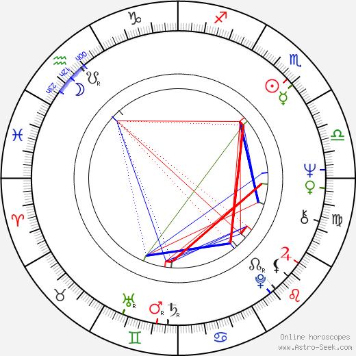 Magdalena Burýšková astro natal birth chart, Magdalena Burýšková horoscope, astrology