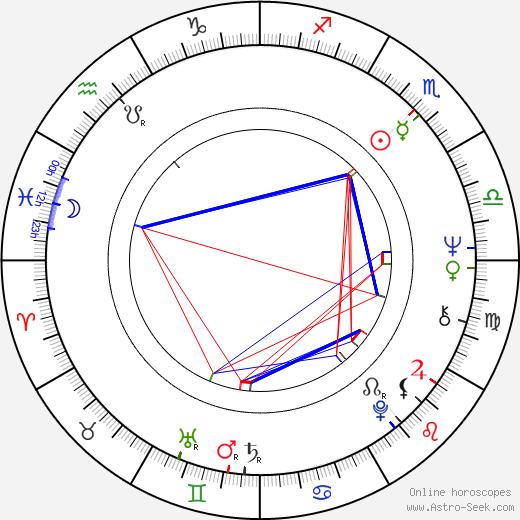 Michael Byrne astro natal birth chart, Michael Byrne horoscope, astrology