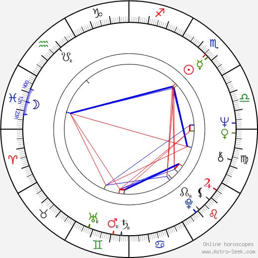 Miguel Rellán tema natale, oroscopo, Miguel Rellán oroscopi gratuiti, astrologia