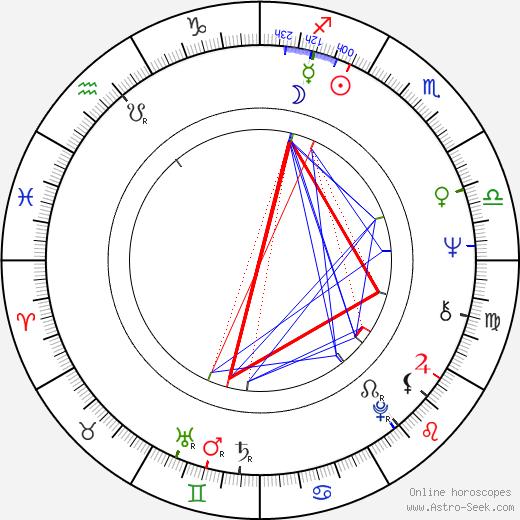 Miroslav Masopust день рождения гороскоп, Miroslav Masopust Натальная карта онлайн