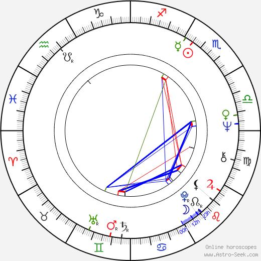 Osamu Dezaki birth chart, Osamu Dezaki astro natal horoscope, astrology