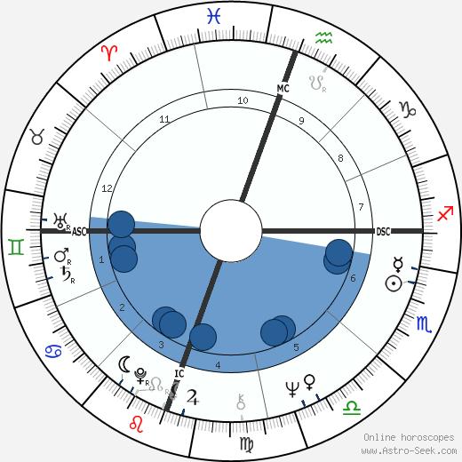 Peter Holden wikipedia, horoscope, astrology, instagram