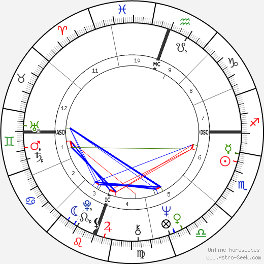 Peter Holden день рождения гороскоп, Peter Holden Натальная карта онлайн