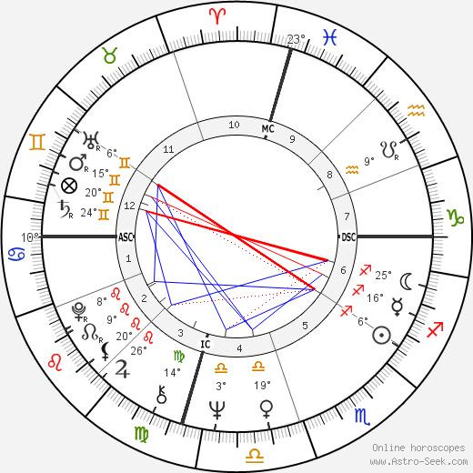 Randy Newman birth chart, biography, wikipedia 2019, 2020