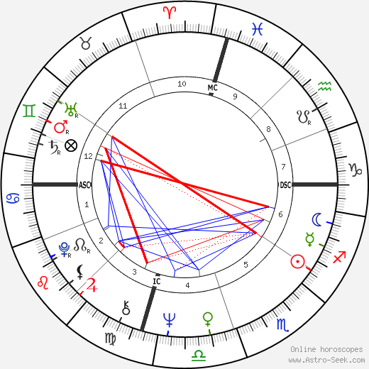 Randy Newman astro natal birth chart, Randy Newman horoscope, astrology