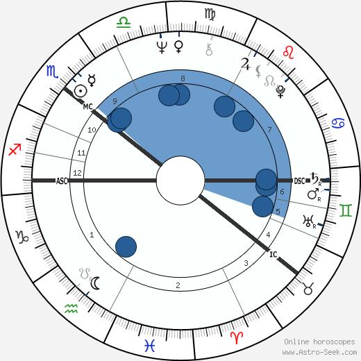 Reima Kampman wikipedia, horoscope, astrology, instagram