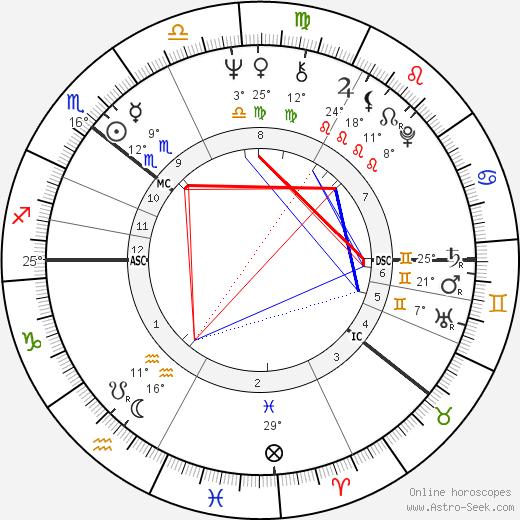 Reima Kampman birth chart, biography, wikipedia 2019, 2020