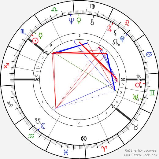 Reima Kampman birth chart, Reima Kampman astro natal horoscope, astrology