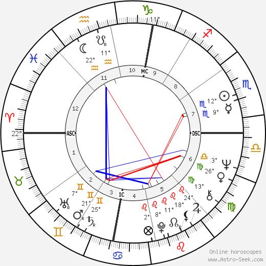 Sam Shepard birth chart, biography, wikipedia 2019, 2020