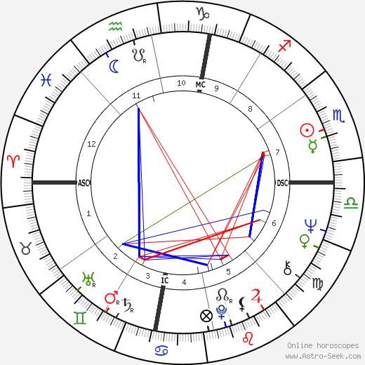 Sam Shepard astro natal birth chart, Sam Shepard horoscope, astrology