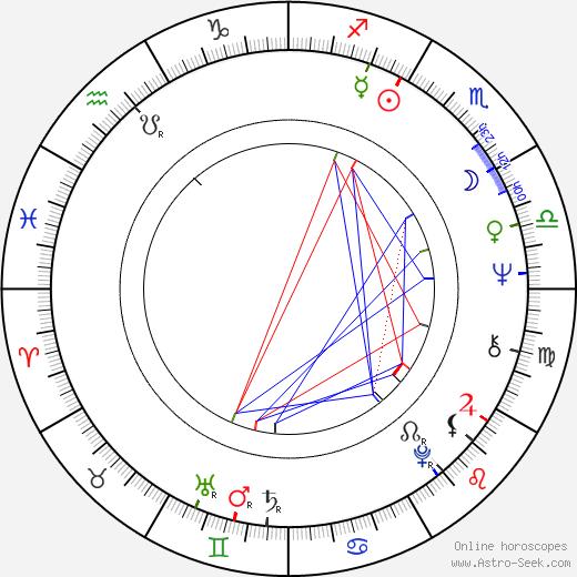 Shigeo Takamatsu birth chart, Shigeo Takamatsu astro natal horoscope, astrology