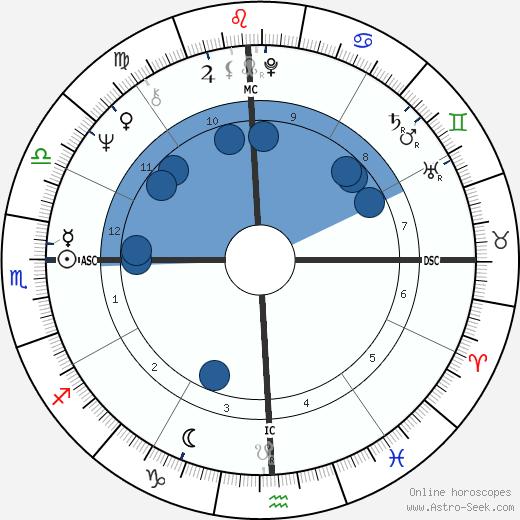 Tee Corinne wikipedia, horoscope, astrology, instagram