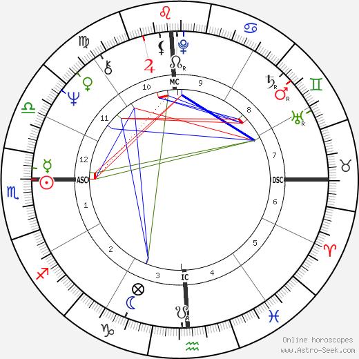 Tee Corinne tema natale, oroscopo, Tee Corinne oroscopi gratuiti, astrologia
