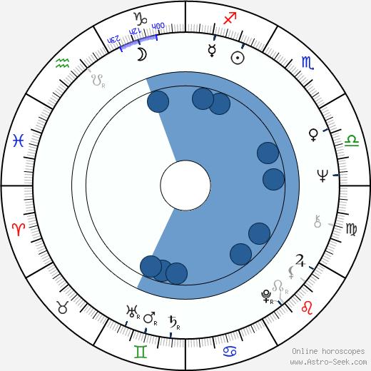 Terrence Malick wikipedia, horoscope, astrology, instagram