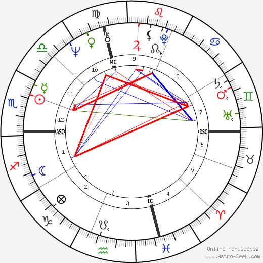 Thomas L. Mack tema natale, oroscopo, Thomas L. Mack oroscopi gratuiti, astrologia