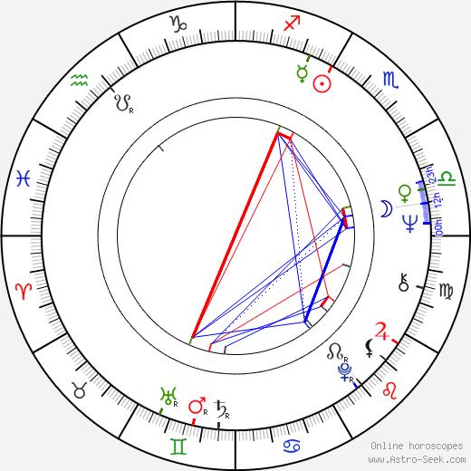 Tony Bonner astro natal birth chart, Tony Bonner horoscope, astrology