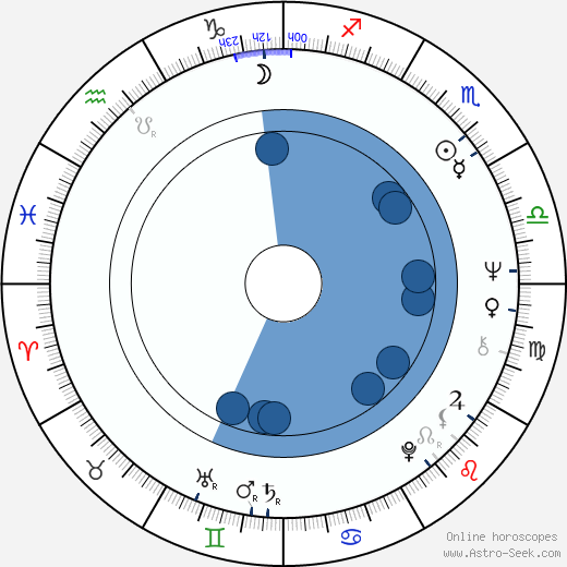 Toomas Uba wikipedia, horoscope, astrology, instagram