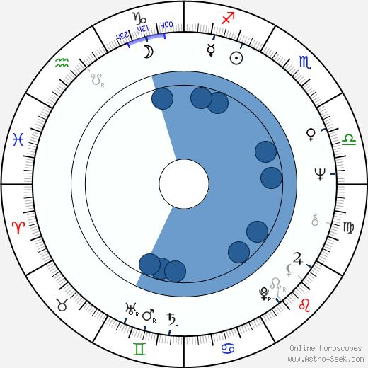 Ulay wikipedia, horoscope, astrology, instagram