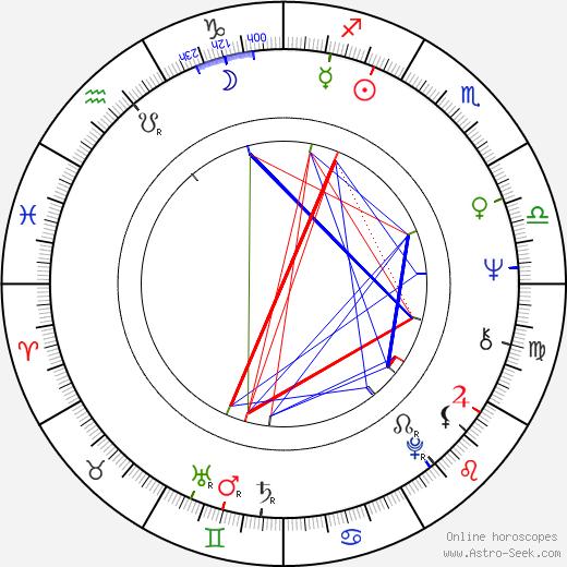 Ulay tema natale, oroscopo, Ulay oroscopi gratuiti, astrologia
