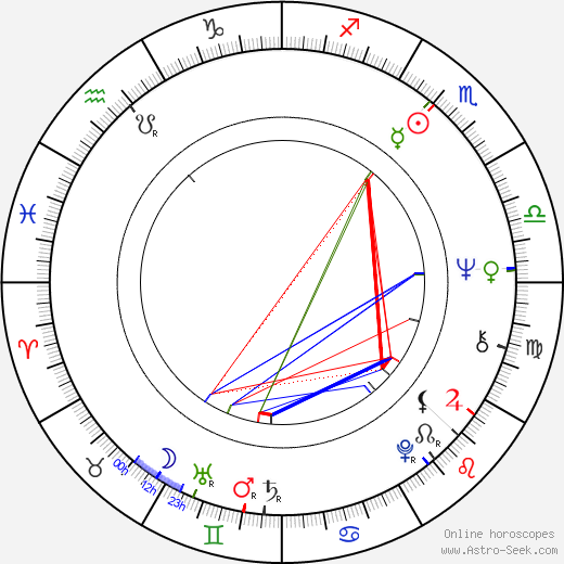 Wallace Shawn birth chart, Wallace Shawn astro natal horoscope, astrology