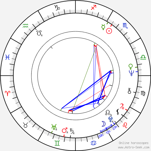 Wilson H. Taylor birth chart, Wilson H. Taylor astro natal horoscope, astrology