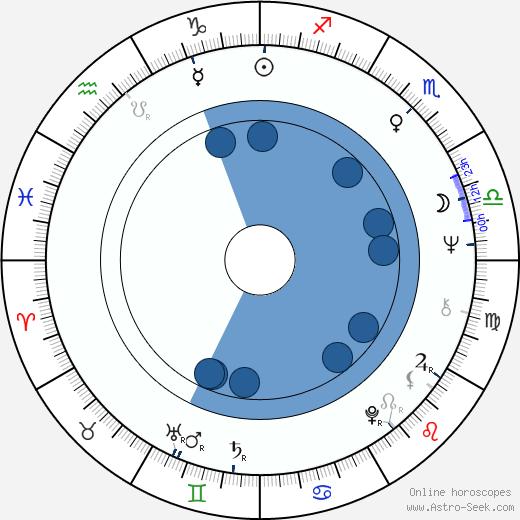 Aimé Antheunis wikipedia, horoscope, astrology, instagram